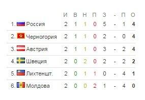 какой-то старик сборная россии по футболу турнирная таблица заходите наш сайт