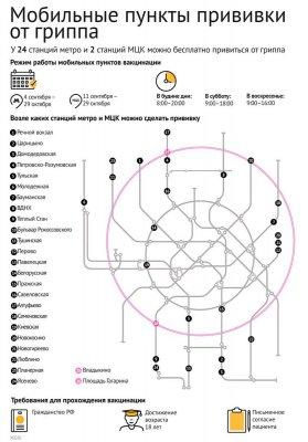Где можно сделать прививку от гриппа в Москве: станции метро и адреса