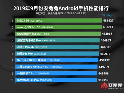 В рейтинге самых производительных смартфонов AnTuTu сменился лидер