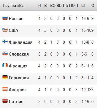 Чм по хоккею 2013 группа b россия