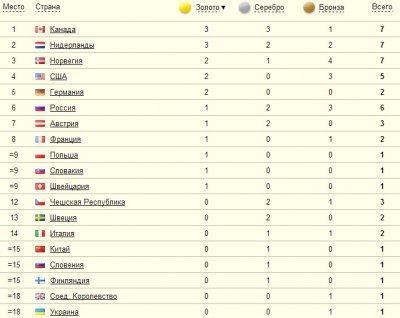 квн весна года олимпийские игры