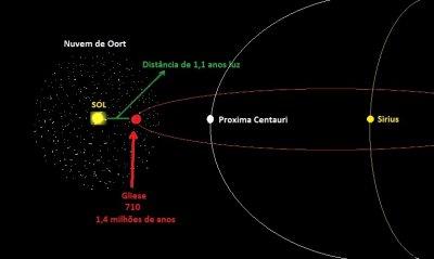 К Солнечной системе приближается звезда, которая осыплет Землю кометами