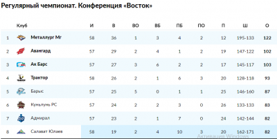 Хоккей кхл турнирная таблица результаты [PUNIQRANDLINE-(au-dating-names.txt) 47