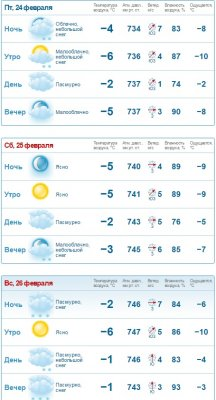 прогноз клева на сегодня санкт-петербург