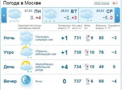 molodezh-moskva-pogoda-na-nedelyu-gidromettsentr-fisting-staroy-armeyskie
