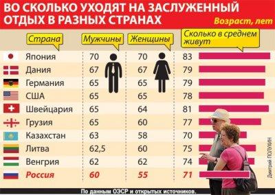 Повышение пенсионного возраста в России позволит ускорить рост ВВП