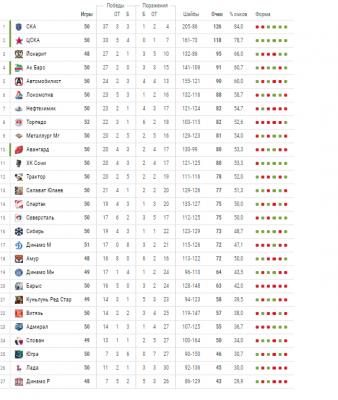Кхл результаты последних игр и турнирная таблица чемпионата расписание [PUNIQRANDLINE-(au-dating-names.txt) 33