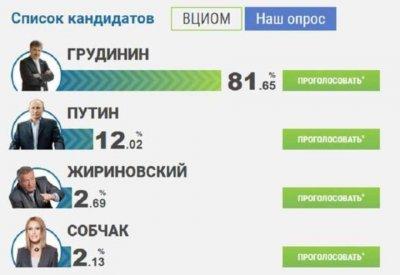 Последние данные о рейтингах кандидатов в президенты России 2018