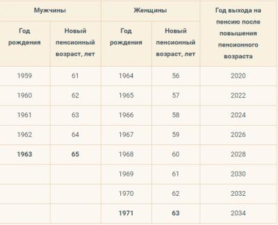 Таблица пенсионного возраста 2019 в России - график выхода на пенсию, для мужчин и женщин картинки