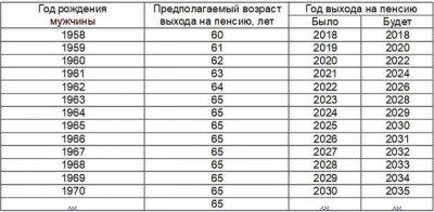 Таблица выхода на пенсию по годам рождения в России