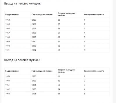Пенсионная таблица выхода на пенсию в России с 2019 года: схема