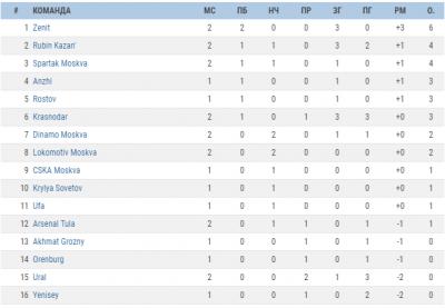 Футбол премьер лига рф турнирная таблица на сегодня [PUNIQRANDLINE-(au-dating-names.txt) 49